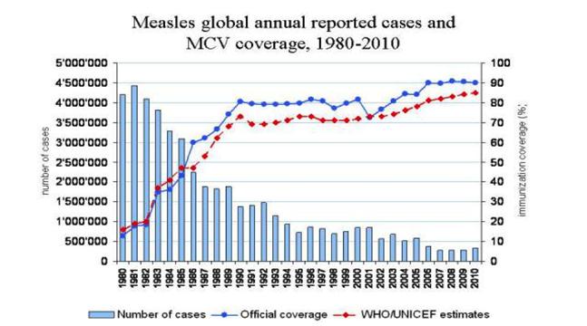 Source: Measles & Rubella Initiative