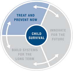 Treat and Prevent Causes of Child Death Now