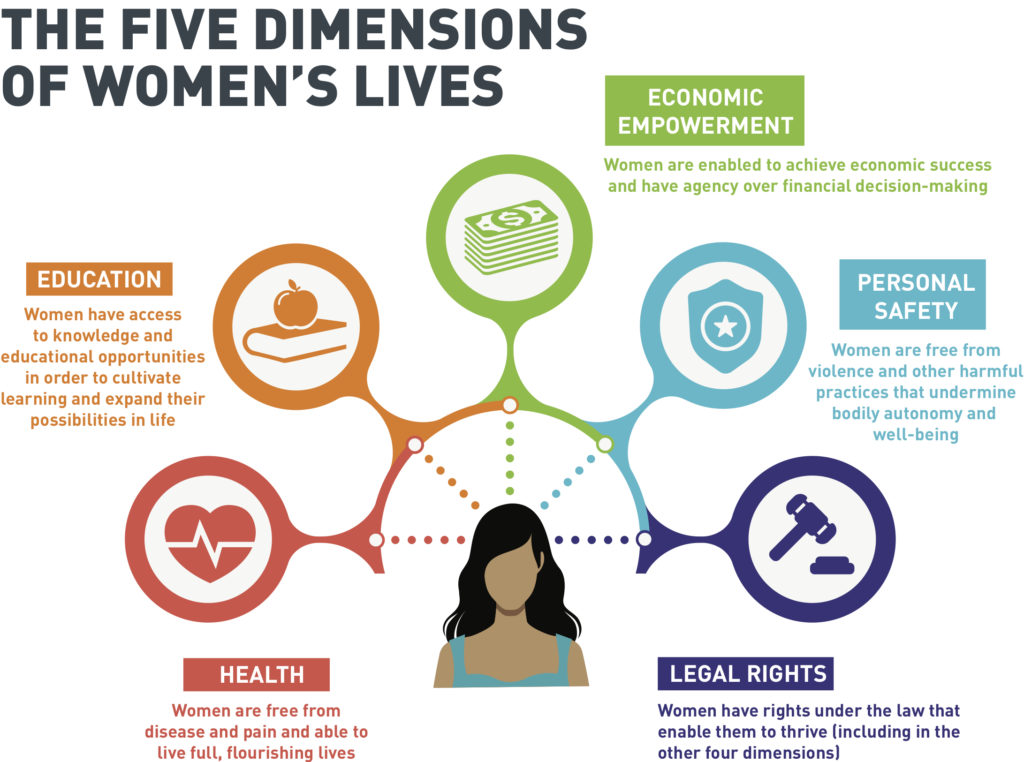 The Five Dimensions of Women's LIves: Education, Economic Empowerment, Personal Safety, Legal Rights, Health