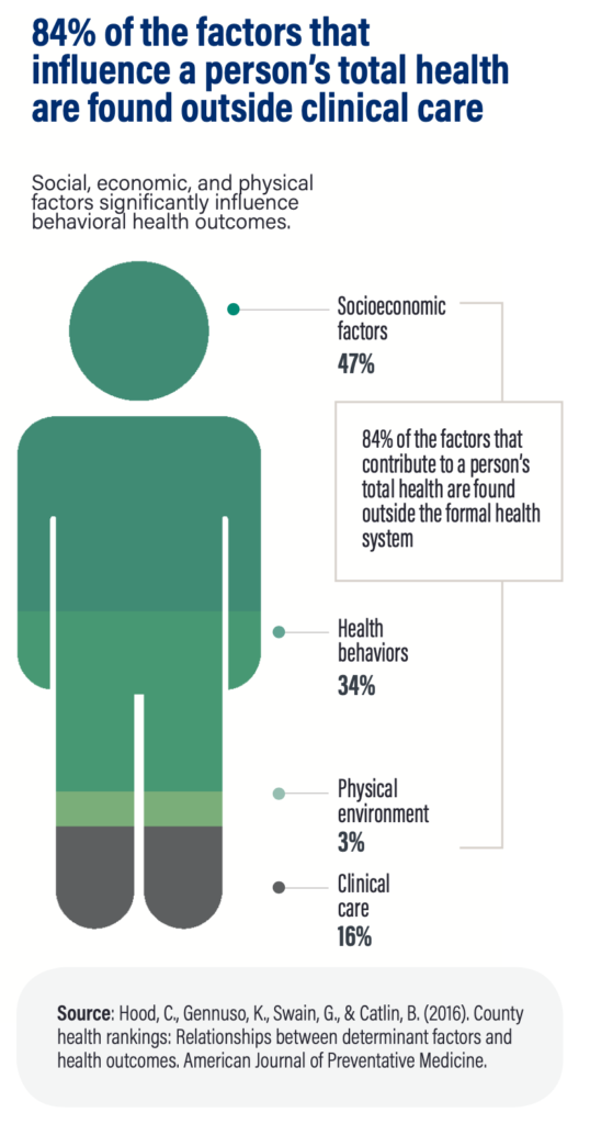 84% of the factors that influence a person's total health are found outside clinical care